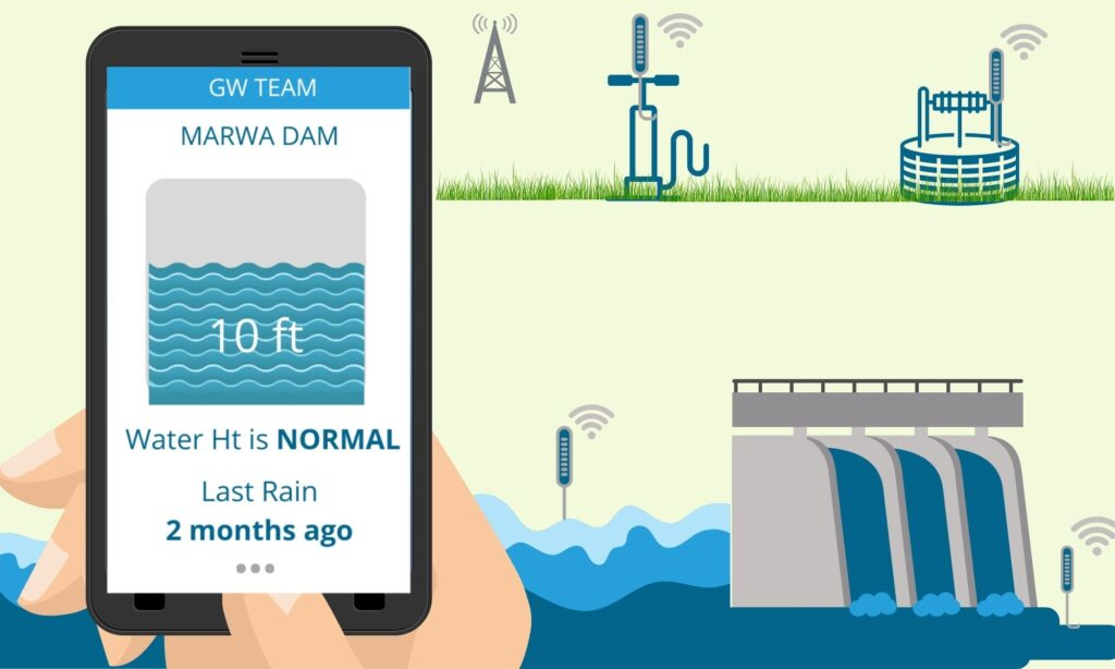 Water level indicator for Dams