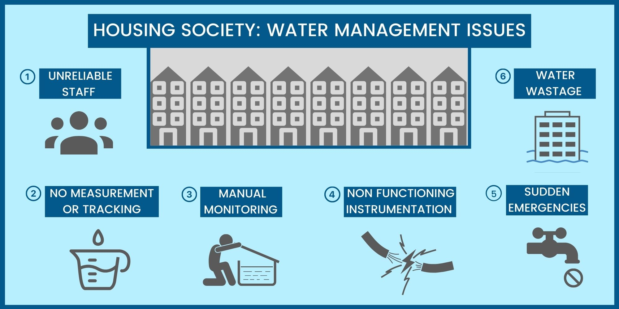 Water Management in Housing Societies Part-1