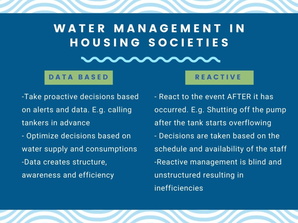Comparison Data based Water Management App