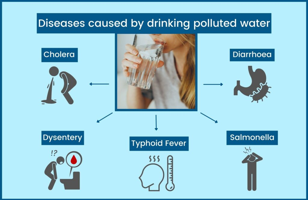 diseases caused by drinking polluted water